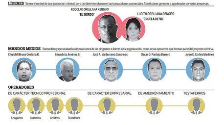 Orellana infografía El Comercio