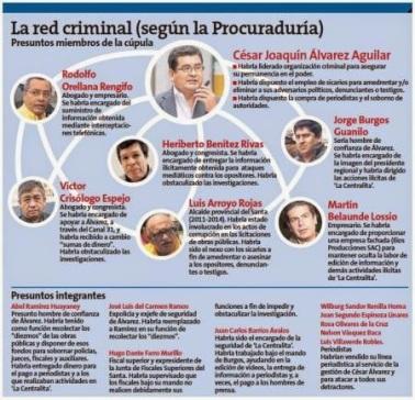 Orellana Red procuradoría