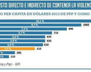 LA VIOLENCIA CUESTA A PERÚ EL 4,5% DE SUPBI
