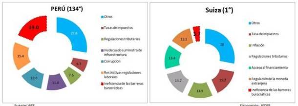 competitividad-cuadro-comparativo-peru-ccl-reporte-global-del-world-economic-forum