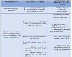 Trabajadores independientes peruanos sean o no profesionales, no estarán obligados a declarar ni a realizar pagos a cuenta del Impuesto a la Renta (4ta.categoría) si honorarios no superan los S/3,026