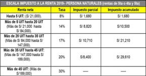Retención del impuesto a la renta quinta categoría en Perú explicado en 4PASOS