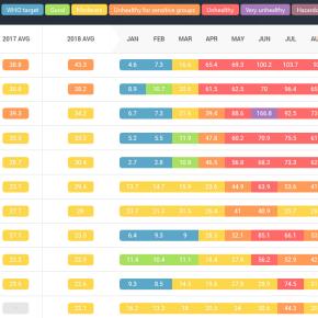 Air Visual Ranking 2018 Ciudades más contaminadas: de Chile en Latinoamérica y de India, Pakistán y China enAsia