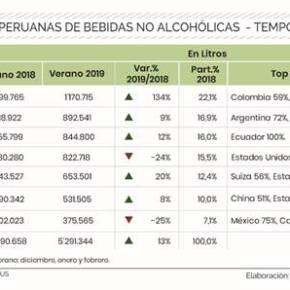 Importación de agua embotellada en Perú se duplicó seguido deenergizantes
