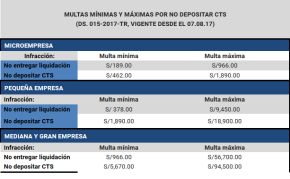 Multas por no pagar la CTS en sector privado peruano llegan hastaS/94.500