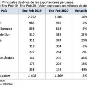 Exportaciones mineras y agro en Perú se mantienen en azul en primer bimestre pese al Covid19