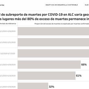 Cifra real de muertes por pandemia COVID 19 en Perú, Chile y Ciudad de México puede ser cinco veces más a la oficial: Luis Felipe López-Calva,PNUD