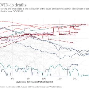 En Perú, entre los cinco con más muertes por COVID 19 en el mundo: Urge atender las observaciones de la ciencia y el sentido común queclama