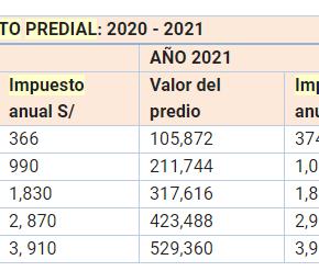 CCL: Impuesto predial de Lima Metropolitana subirá 3% en promedio el2021