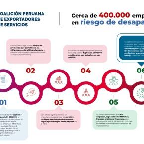 Cerca de 400 mil empresas peruanas estarían en riesgo de desaparecer por falta de financiamiento de factoring por la demora de reglamentación del capítulo 1 del Decreto de Urgencia N°013-2020