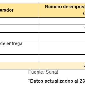 Son 217 empresas peruanas certificadas como Operadores Económicos Autorizados por la Sunat desde el2013
