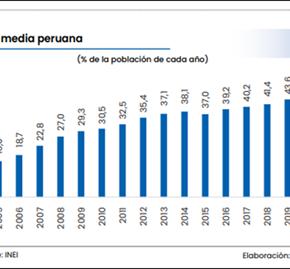 Seis millones de peruanos dejaron de pertenecer a la clase media a partir de la pandemia COVID19